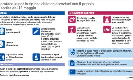#FASE 2 MESSE CON IL CONCORSO DI POPOLO – LE NOSTRE INFOGRAFICHE